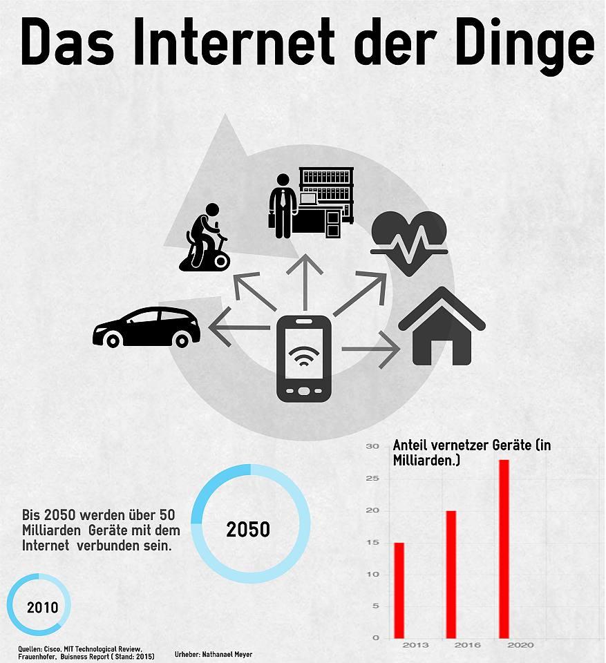 infografik-internet-der-dinge