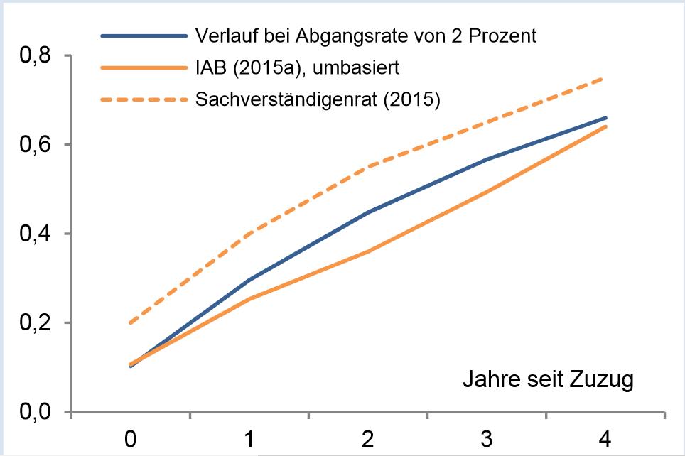Ansteig der Beschäftigungsquote bei Flüchtlingen (Quelle: ifw)
